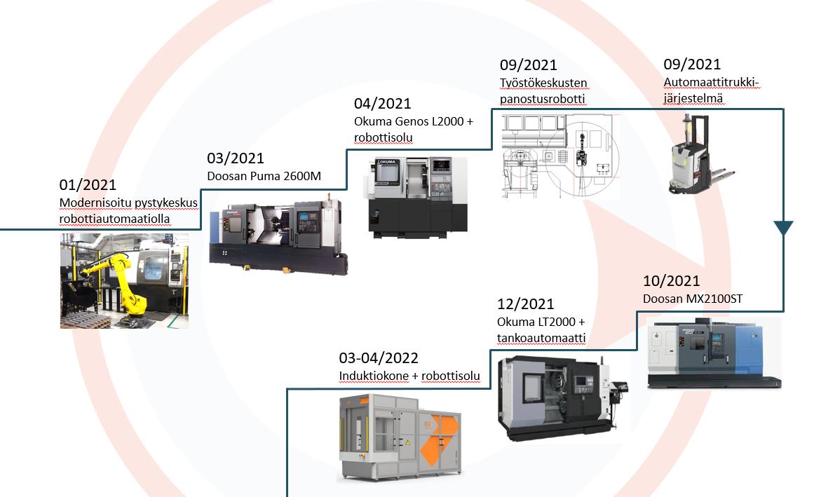 jame-shaft-investoinnit-pystykeskus-robottisolu-tyostokeskus-automaattitrukki-tankoautomaatti.png